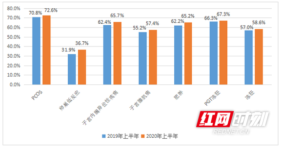 """中信湘雅生殖中心""""全流程一体化管理""""进入""""快车道"""""""