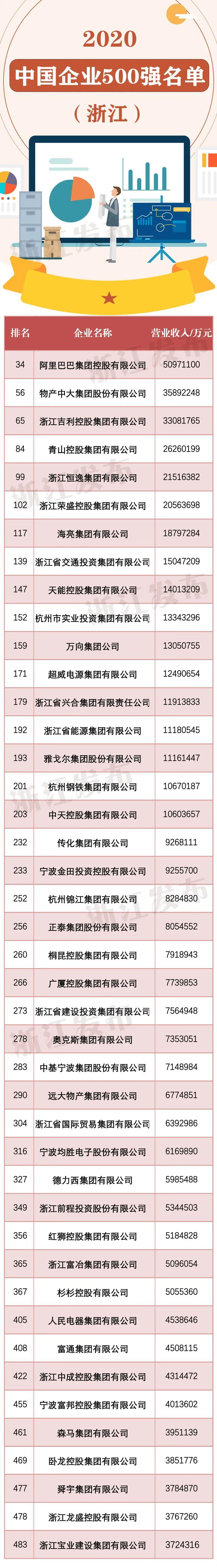 赞!浙江43家企业入选2020中国500强企业榜单(附全名单)图片