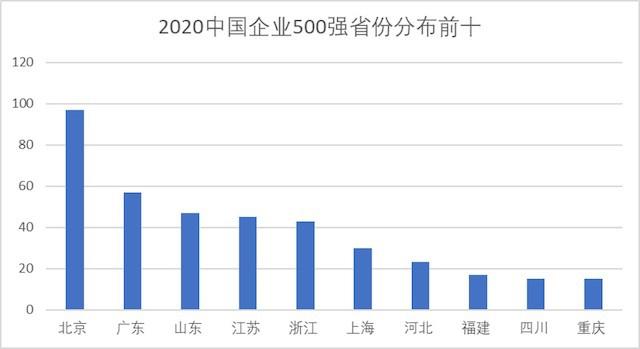 中国企业500强都在哪:北京遥遥领先 山东为何超江苏