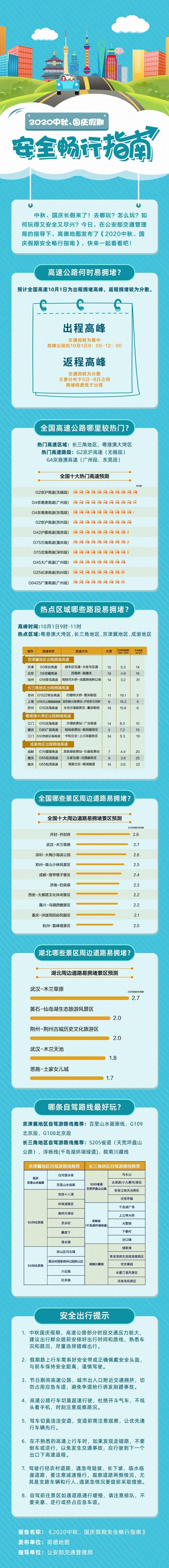 公安部交管局指导发布2020中秋、国庆假期安全畅行指南图片