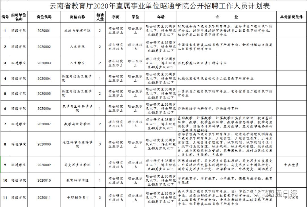 【招聘】有编制!昭通学院招聘32名老师图片