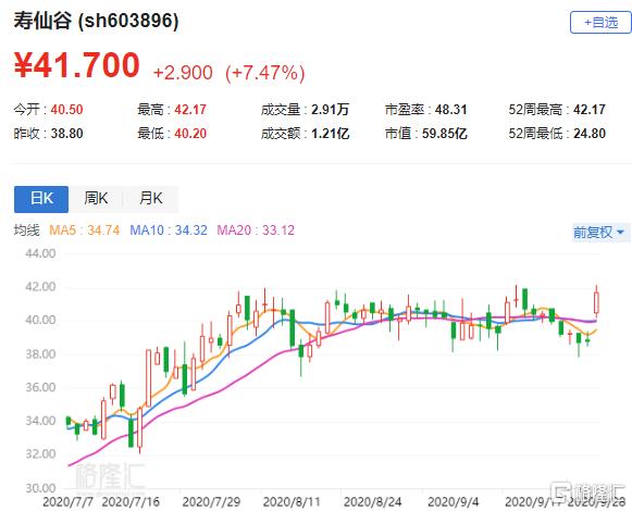 A股异动   寿仙谷(603896.SH)放量升逾7% 拟不超2.16亿元回购股份 用于股权激励