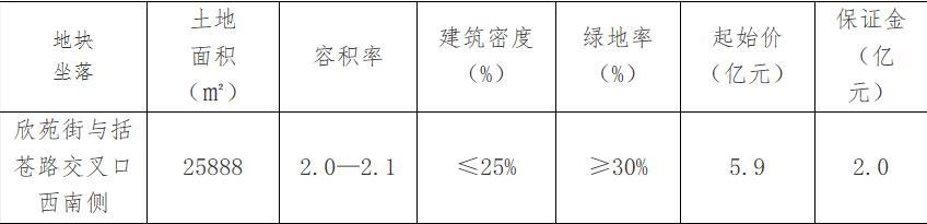 华虹嘉信在丽水莲都以8.05亿元获得36.44