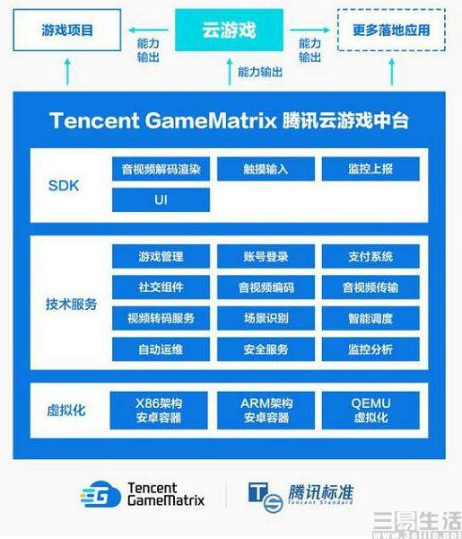 腾讯公布云游戏业务最新动态,已上架超百款手游