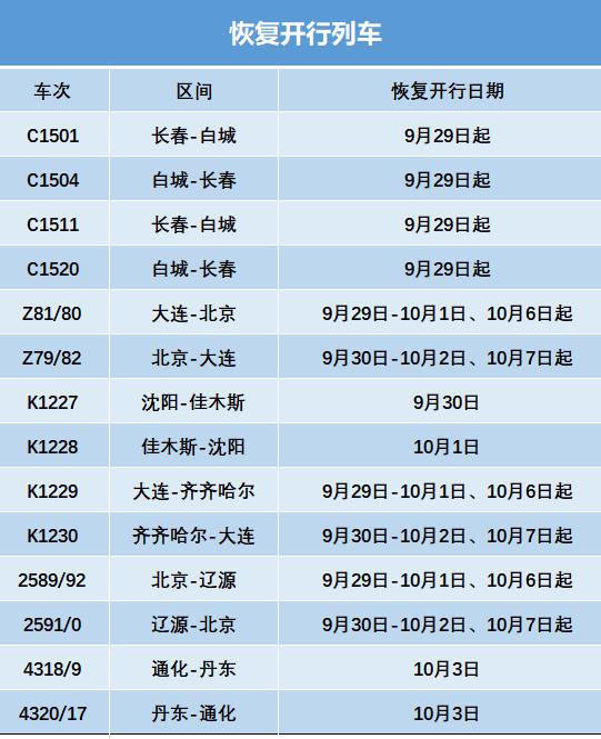 9月28日起 北京、长春、齐齐哈尔等 倾向