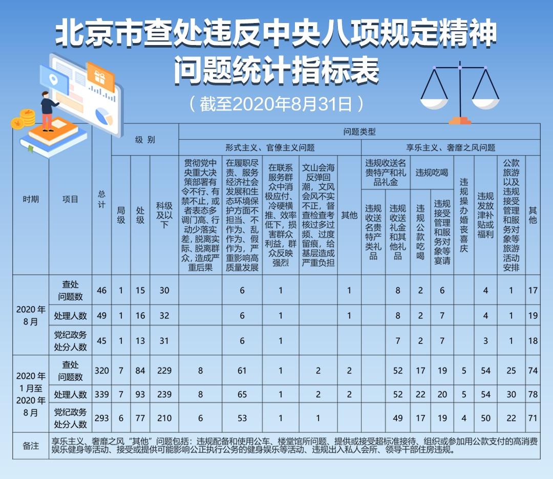 北京前8个月查处违反中央八项规定精神问题339人图片