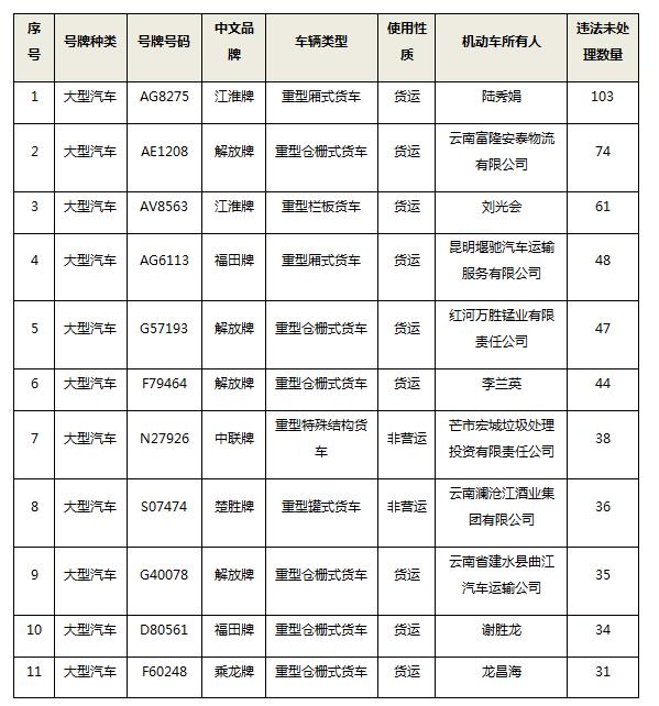 【曝光】56人!云南交警公布一批终生禁驾名单→图片
