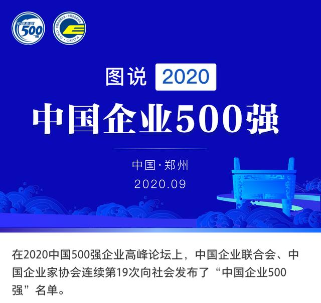 中企500强公布:中石化、国家电网、中石油居前三
