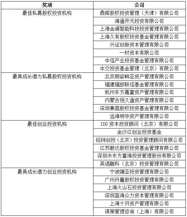 金司南—中国资管行业管理人评价股权投资机构榜单揭晓