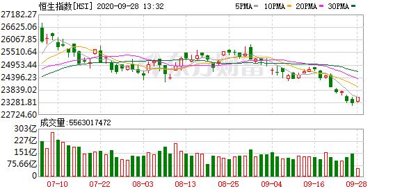 恒生指数高位震荡:内房股全线上涨 中国恒大涨逾13%