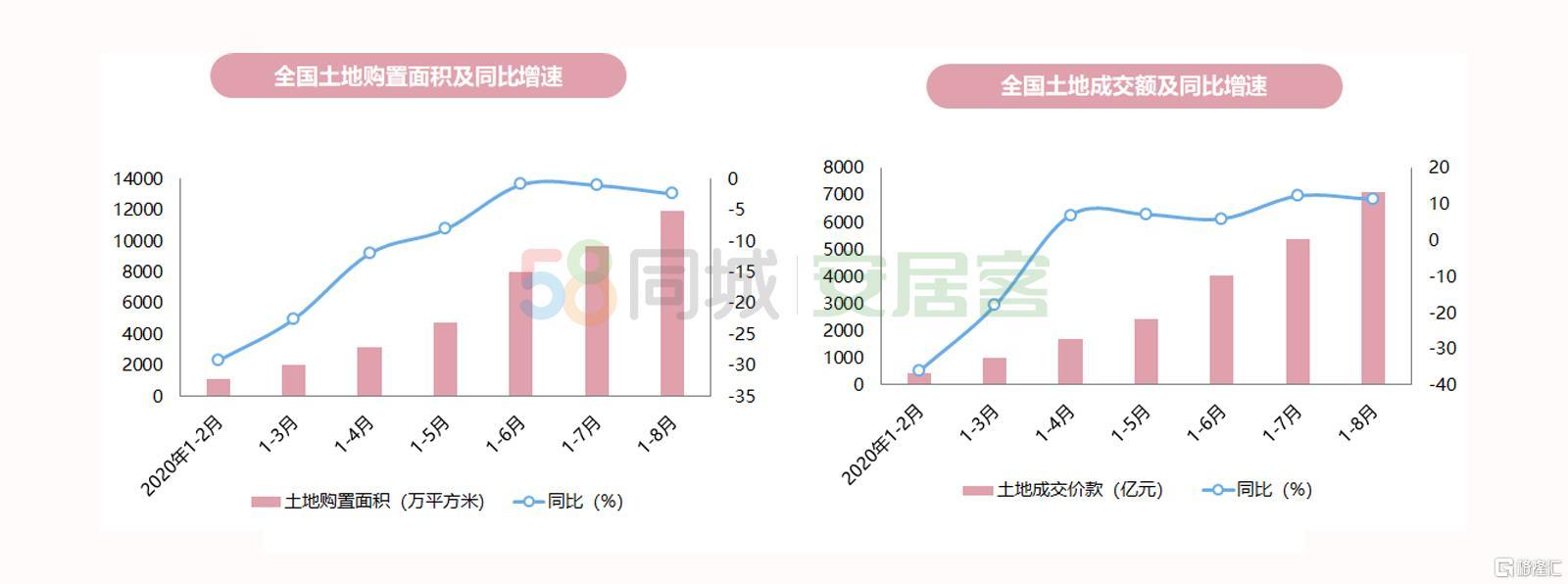 前8月新房销售额96943亿,增幅年内首次转正