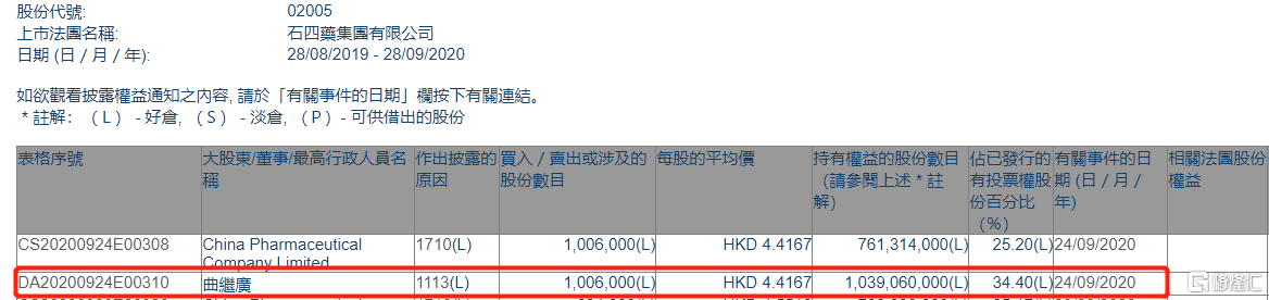 石四药集团(02005.HK)获主席曲继广再增持100.6万股
