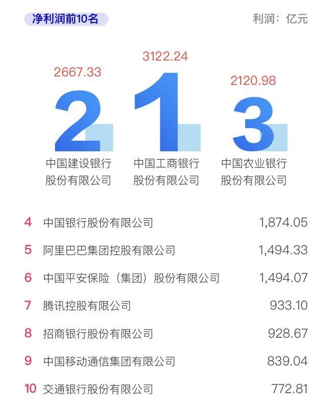 中国企业500强:工行最挣钱 华为研发最多图片