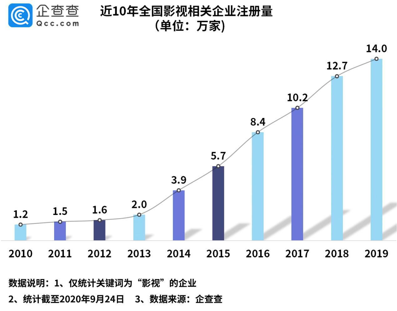 国庆档看影视业:相关企业三季度增3.1万家,环比降15.5%图片
