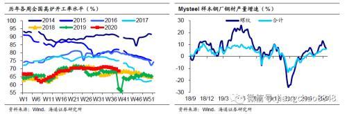 生产稳中趋缓 通胀压力不大——海通宏观周报