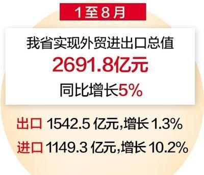 总值2691.8亿元!1至8月河北省外贸进出口实现双增长