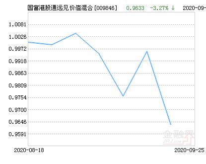 富兰克林国海港股通远见价值混合基金最新净值跌幅达3.27%