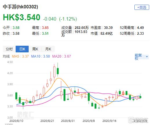大行评级   东吴证券:予中手游(0302.HK)买入评级 目标价4.3港元