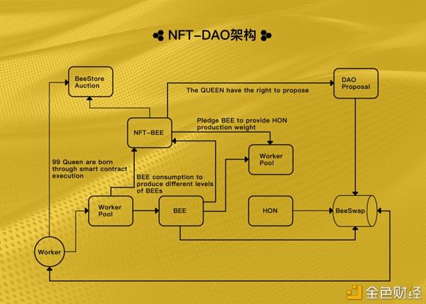 热度「无缝衔接」 NFT 反哺 DeFi? 金色财经