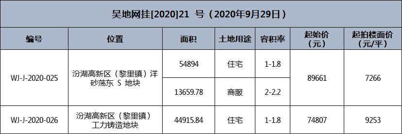 吴江汾湖又挂地!宅地最高楼面价可达10641元/㎡!10月29号开拍!