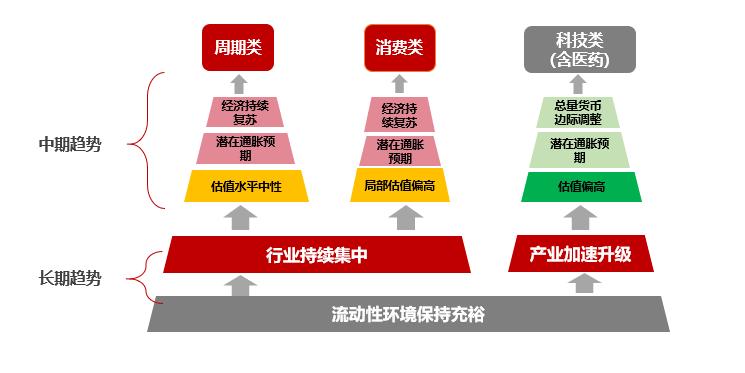 """星石投资:国内经济复苏""""接棒""""成为下阶段核心驱动力"""