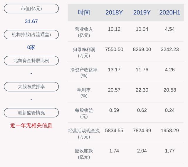天元股份:连续两个交易日收盘价下跌超过20% 不存