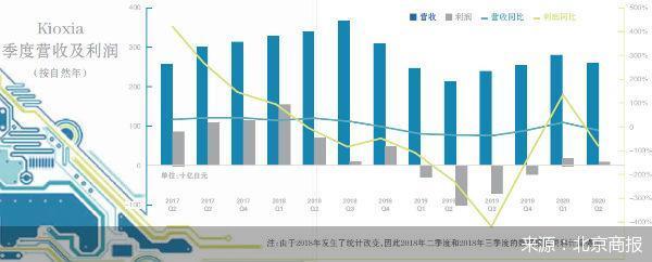Kioxia推迟IPO 日本芯片巨头忧心前路