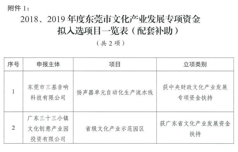 2018、2019年度东莞市文化产业发展专项资金评审结果公示图片