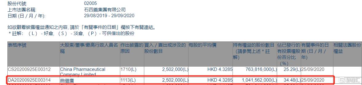 石四药集团(02005.HK)获主席曲继广再增持250.2万股