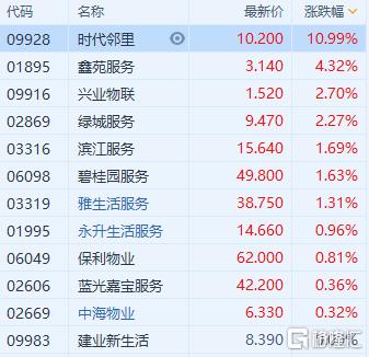 港股异动 | 物管股普涨 时代邻里(9928.HK)涨近11%领涨