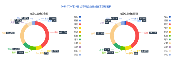 市场成交 9月28日深圳住宅成交117套 面积11986.77㎡