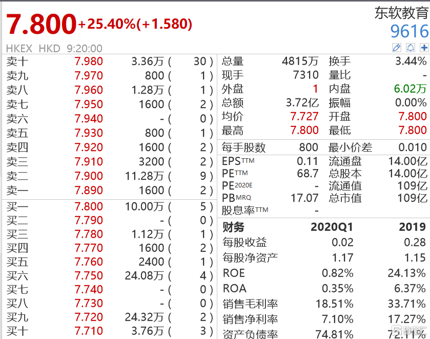 东软教育(9616.HK)首日上市高开25.4% 市值109亿港元