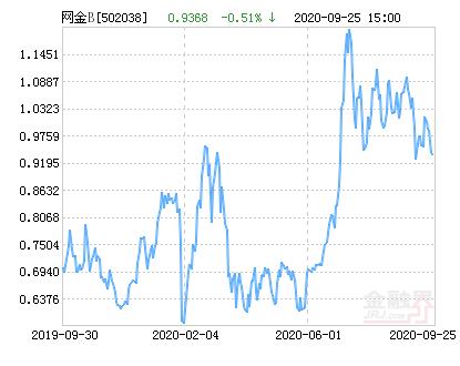 大成中证互联网金融指数分级B净值下跌2.01% 请保持关注