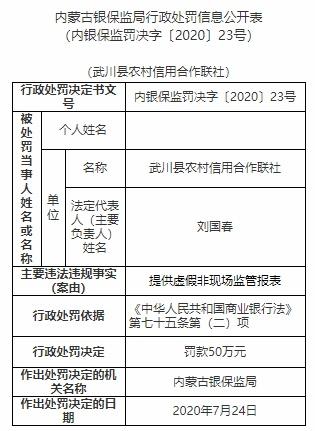 吴川县农村信用社因提供虚假异地报告被罚款50万