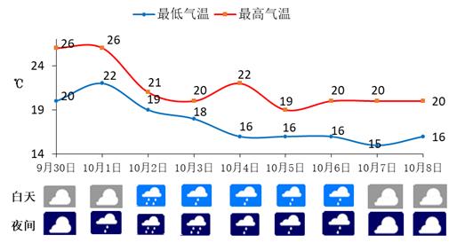 重庆未来9天天气预报
