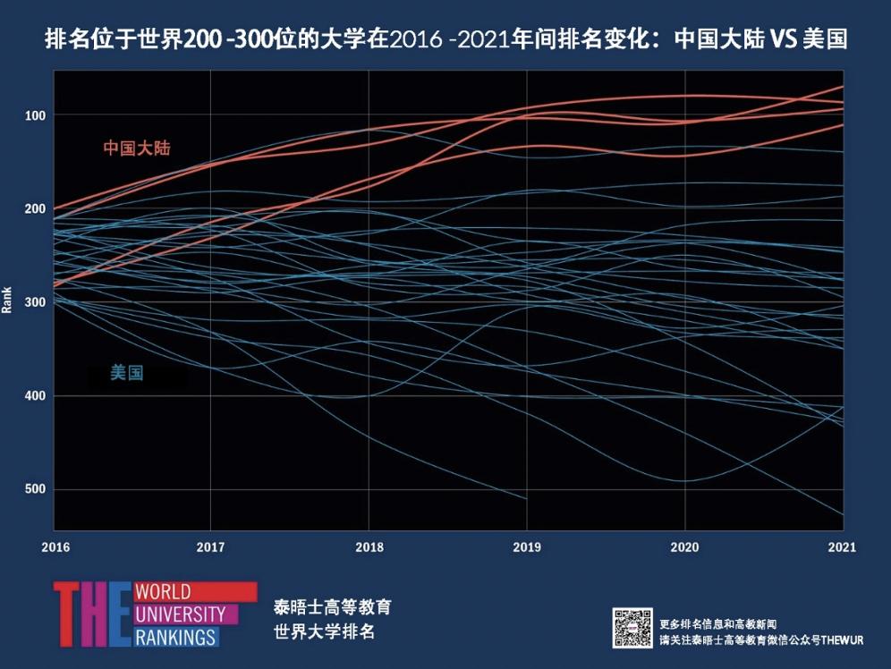 2016至2021年间世界排名200-300位中国大陆和美国高校的变化
