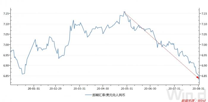 三大因素驱动人民币三个月大涨3300点:利好三大资产 还会涨吗?