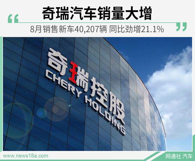 奇瑞集团8月销量6.44万辆 奇瑞汽车同比增21.1%