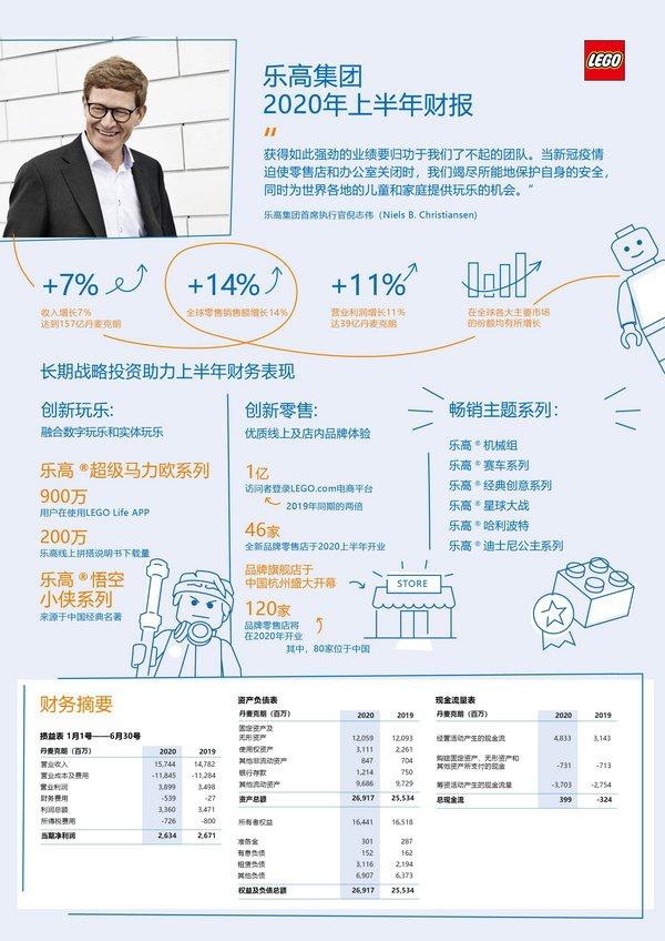 乐高集团在2020年上半年实现两位数增长   美通社
