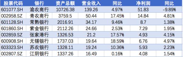 8家上市农商行7家净利保持正增长 无锡银行增长近5%领跑