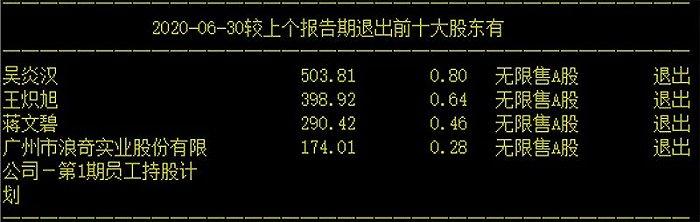 """提前""""精准""""买入和撤退 广州浪奇两大股东靠运气?"""