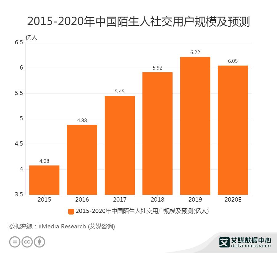 陌生人社交数据分析:预计2020年中国陌生人社交用户规模将达6.05亿人