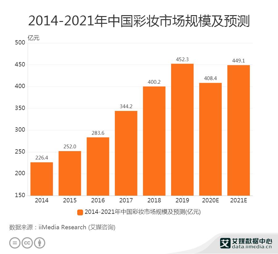 化妆品行业数据分析:预计2020年中国彩妆市场规模为408.4亿元