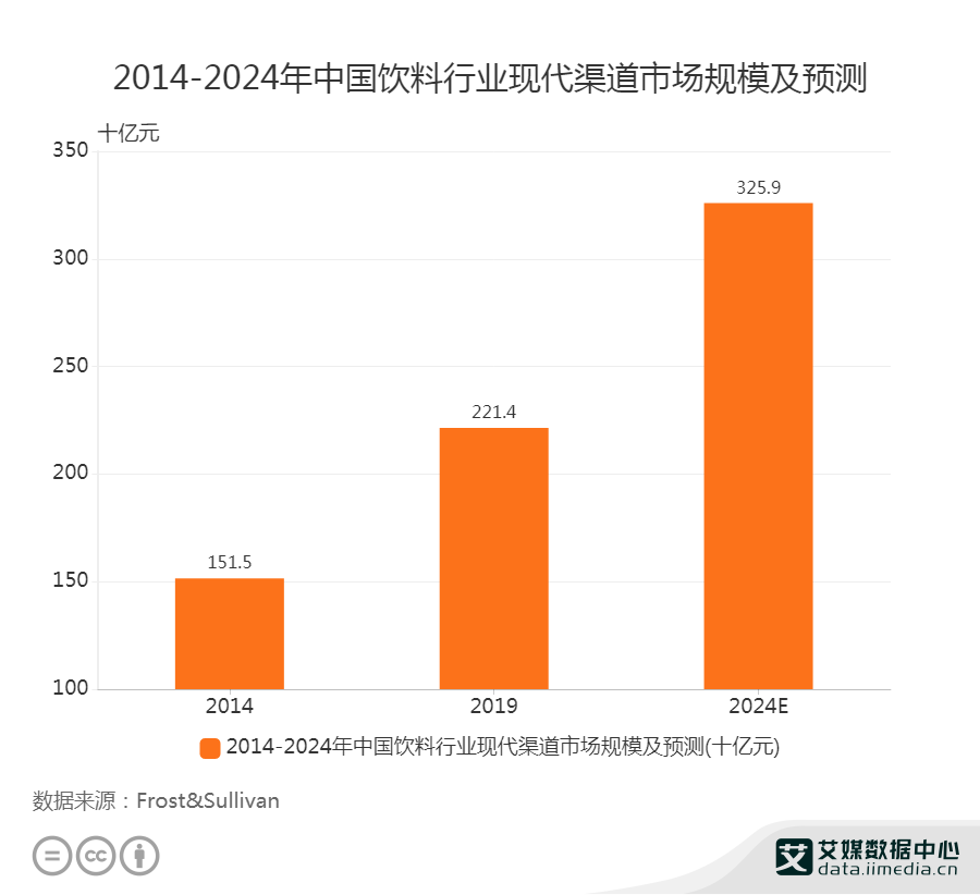 饮料行业数据分析:预计2024年中国饮料行业现代渠道市场规模将达3259亿元