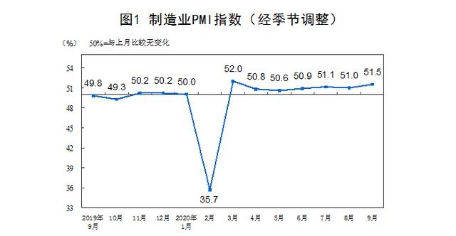 经济回暖!9月制造业非制造业采购经理指数双上升