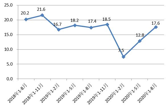 北京:1-8月大中型重点企业研究开发费用同比增长17.6%