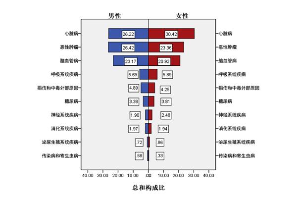 2019年度天津市居民健康状况报告发布