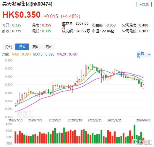 港股异动 | 昊天发展集团(0474.HK)涨逾4% 获股东增持729.6万股