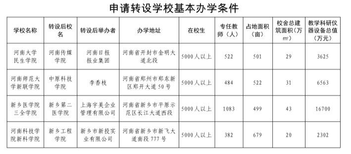 河南4所独立学院申请转设为普通本科学校图片