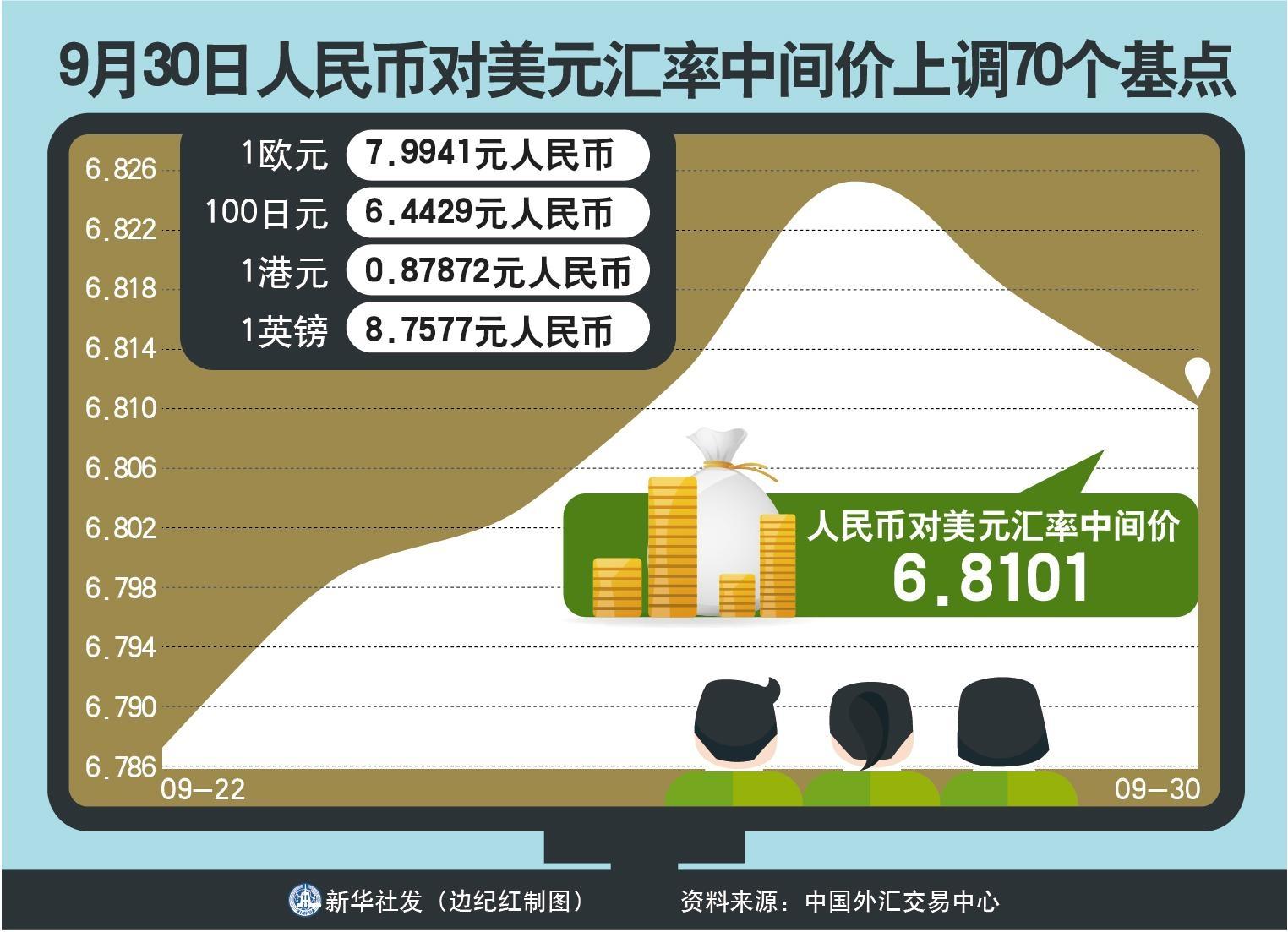 [财经·行情]9月30日人民币对美元汇率中间价上调70个基点